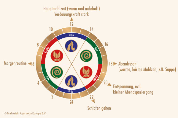 Tagesroutine in Ayurveda